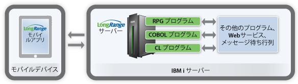 モバイルデバイスのユーザーがLongRangeモバイル・アプリのフォームビューを起動する際、LongRange サーバーに要求を送り、アクションが関連するRPG/COBOL/CLプログラムを呼び出します。