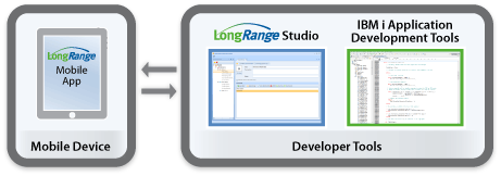 Use RPG, COBOL or CL programming languages to develop business applications for use with LongRange.