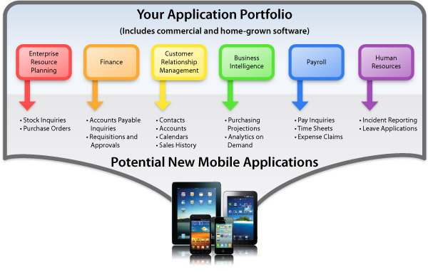 Potential new mobile apps for business